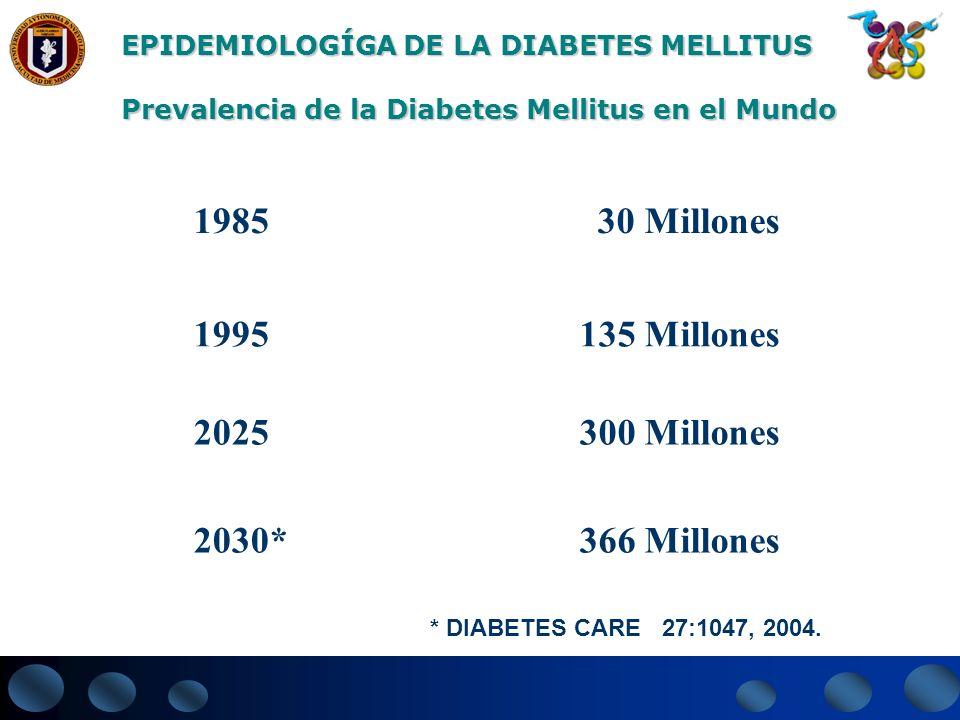 300 Millones 366 Millones 2025 2030* 135 Millones 1995 30 Millones