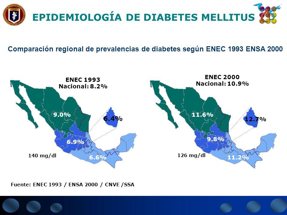 EPIDEMIOLOGÍA DE DIABETES MELLITUS