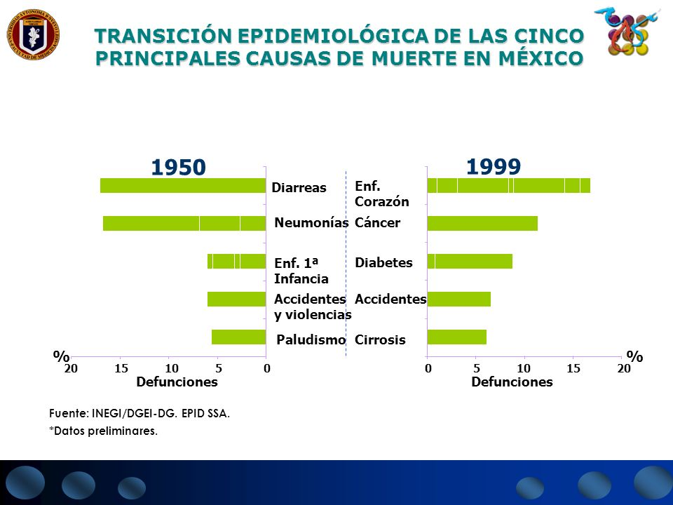 TRANSICIÓN EPIDEMIOLÓGICA DE LAS CINCO PRINCIPALES CAUSAS DE MUERTE EN MÉXICO