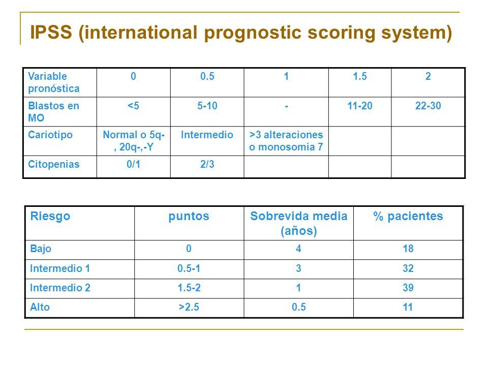 >3 alteraciones o monosomia 7 Sobrevida media (años)