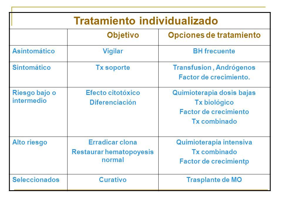 Tratamiento individualizado