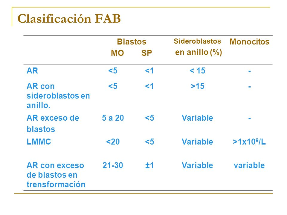 Clasificación FAB Blastos MO SP en anillo (%) Monocitos AR <5 <1