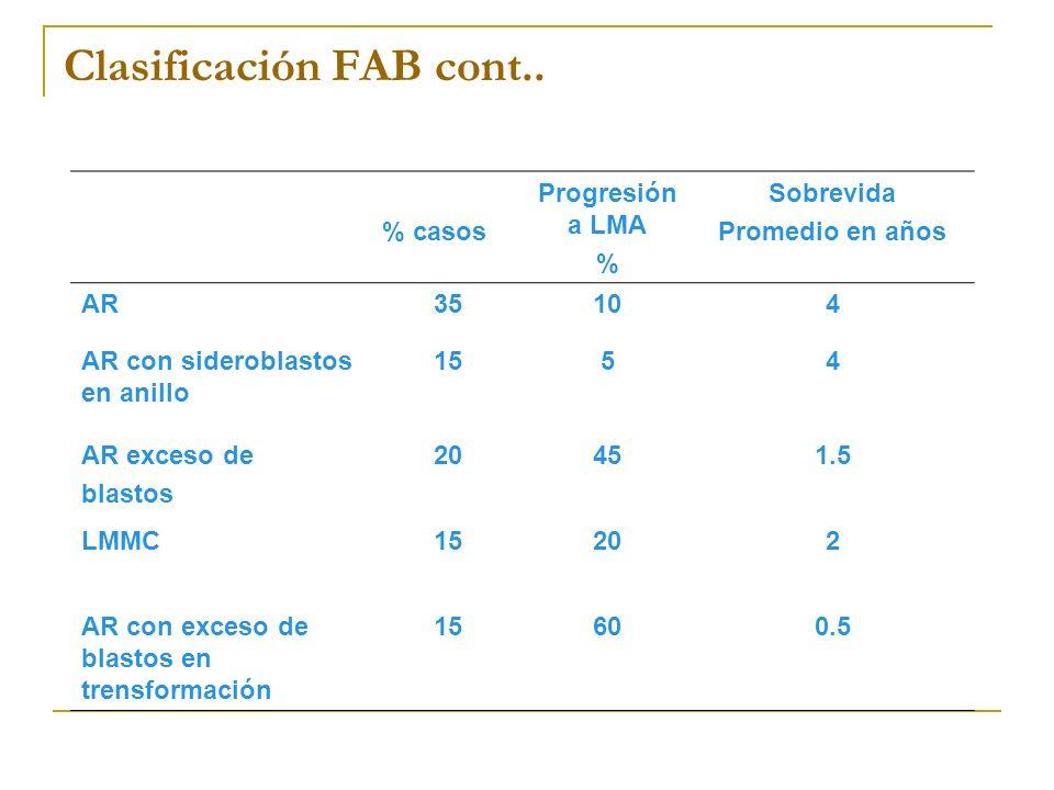 Clasificación FAB cont..