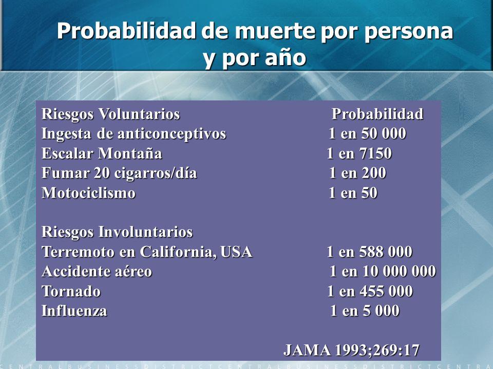 Probabilidad de muerte por persona y por año