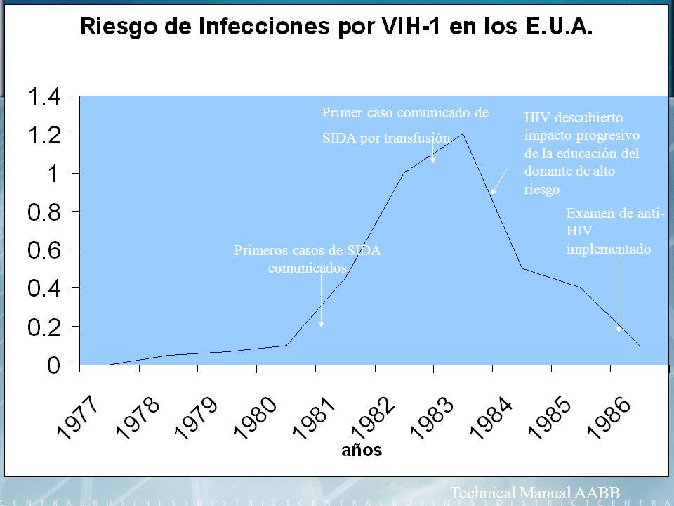 Primeros casos de SIDA comunicados