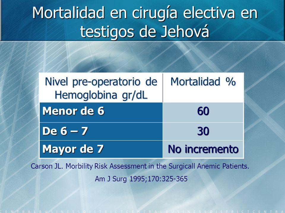 Mortalidad en cirugía electiva en testigos de Jehová