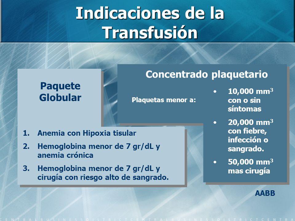Indicaciones de la Transfusión