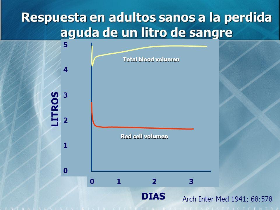 Respuesta en adultos sanos a la perdida aguda de un litro de sangre
