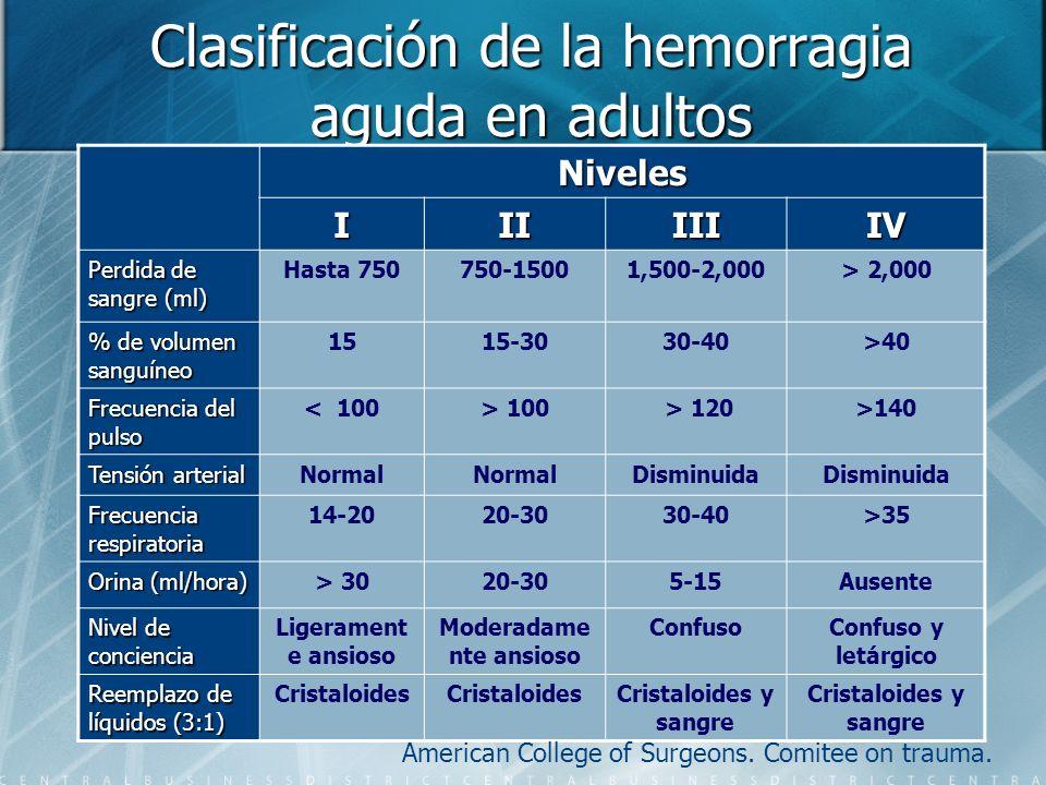 Clasificación de la hemorragia aguda en adultos