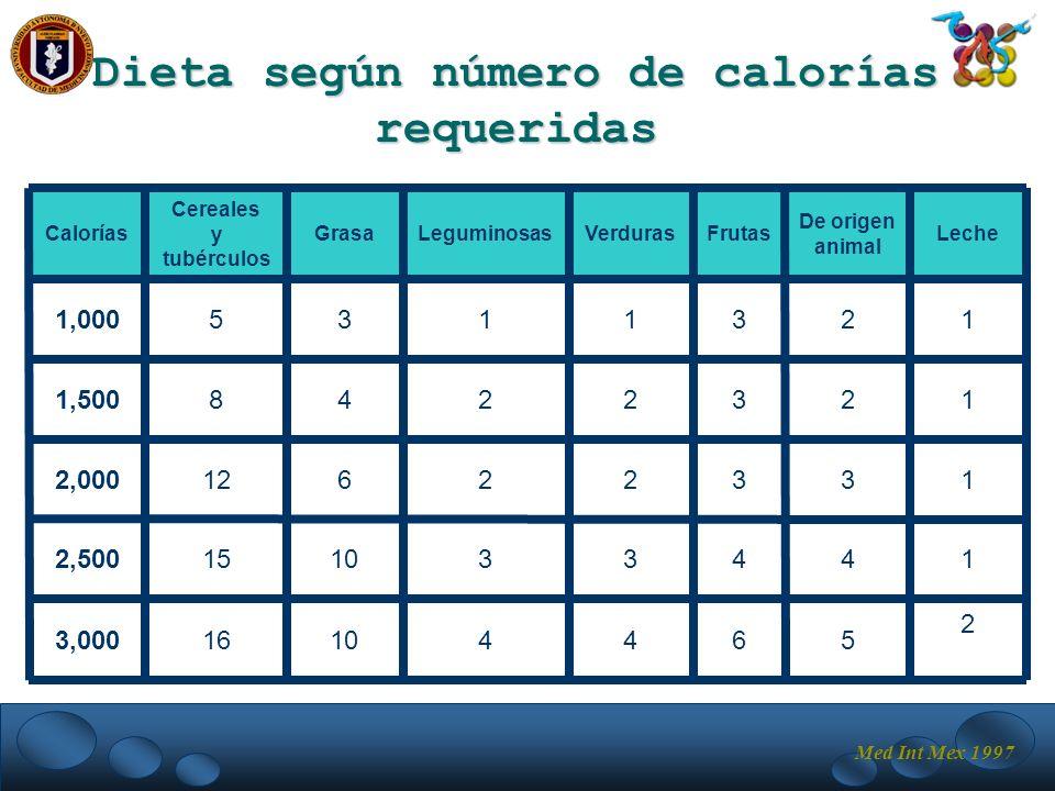 Dieta según número de calorías requeridas