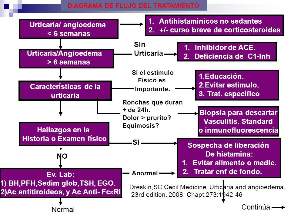 Antihistamínicos no sedantes +/- curso breve de corticosteroides
