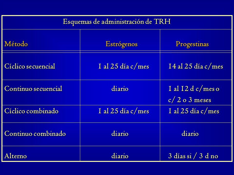 Esquemas de administración de TRH