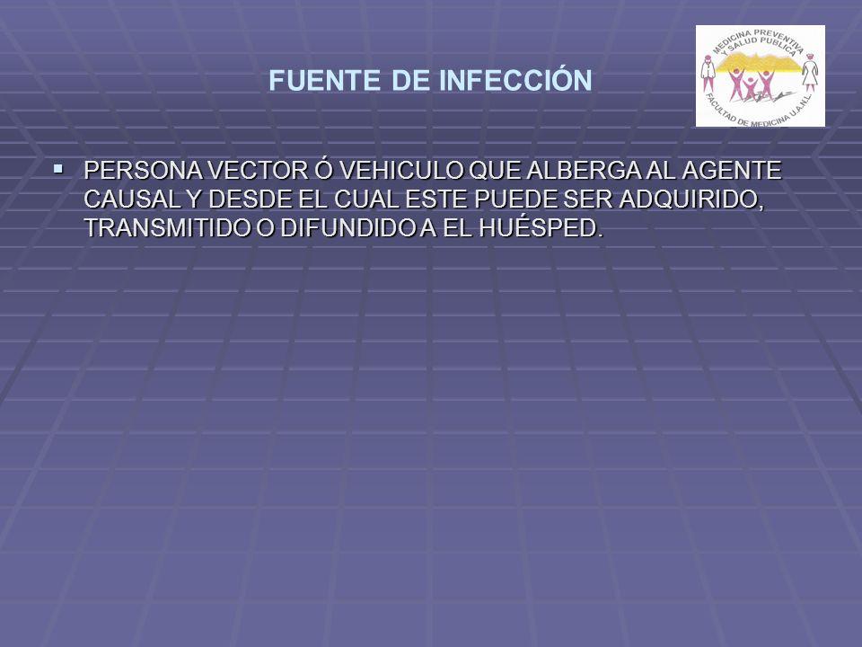 FUENTE DE INFECCIÓN