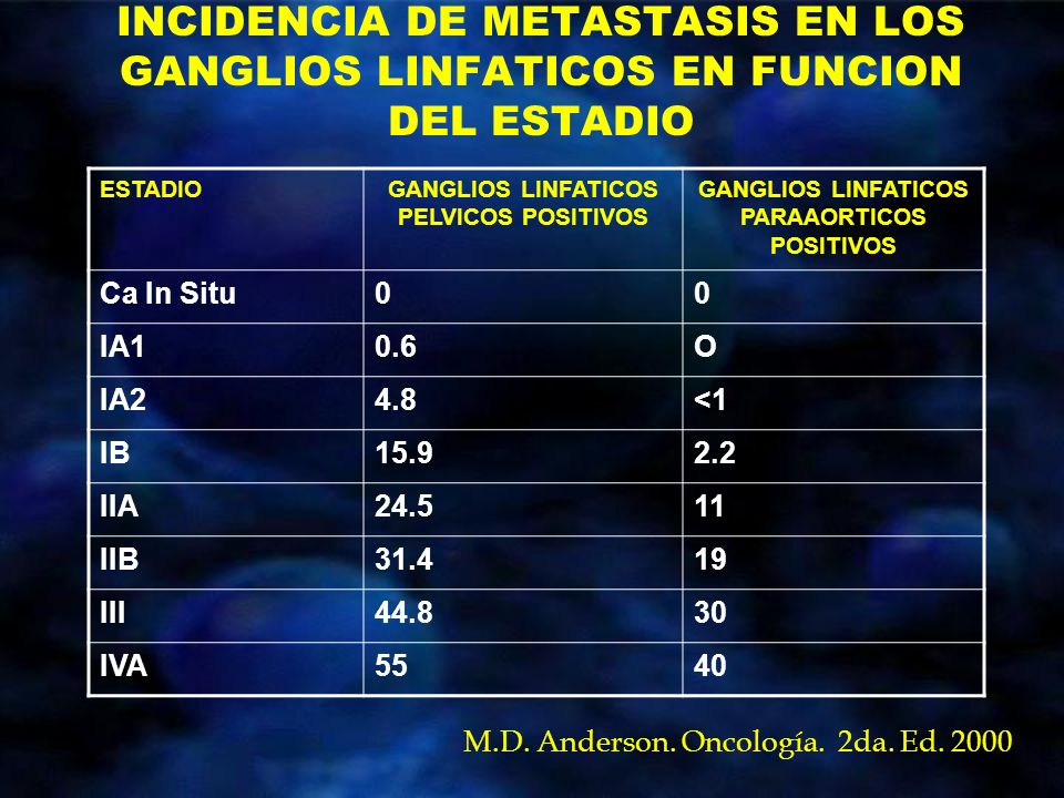 INCIDENCIA DE METASTASIS EN LOS GANGLIOS LINFATICOS EN FUNCION DEL ESTADIO