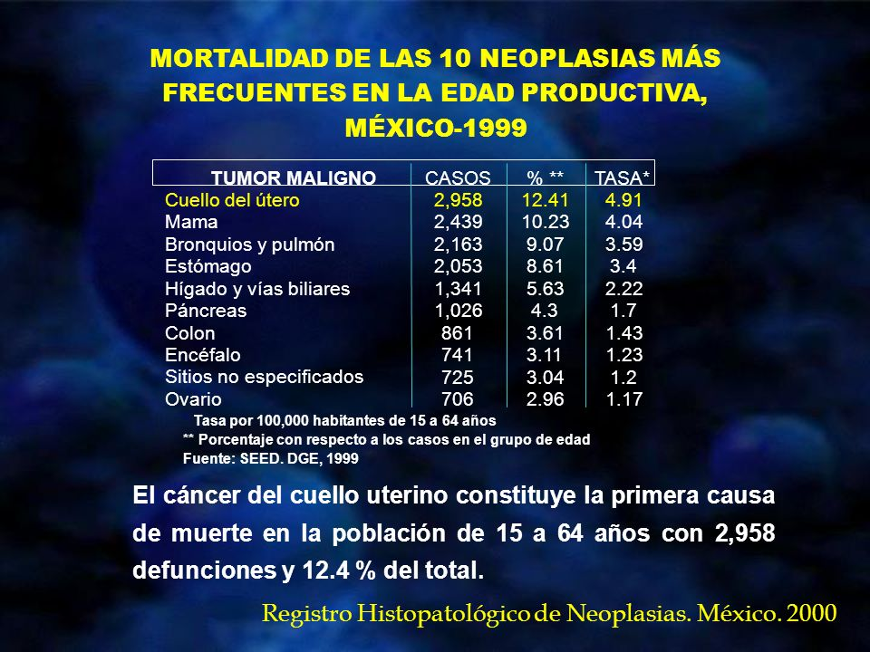 Registro Histopatológico de Neoplasias. México. 2000