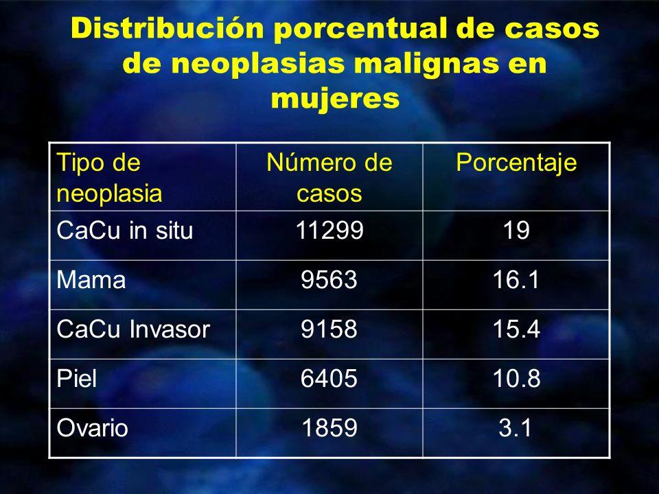 Distribución porcentual de casos de neoplasias malignas en mujeres