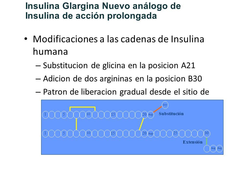 Modificaciones a las cadenas de Insulina humana