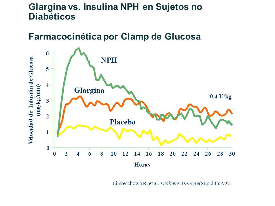 Velocidad de Infusión de Glucosa (mg/kg/min)