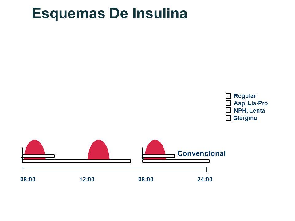 Esquemas De Insulina Convencional Regular Asp, Lis-Pro NPH, Lenta