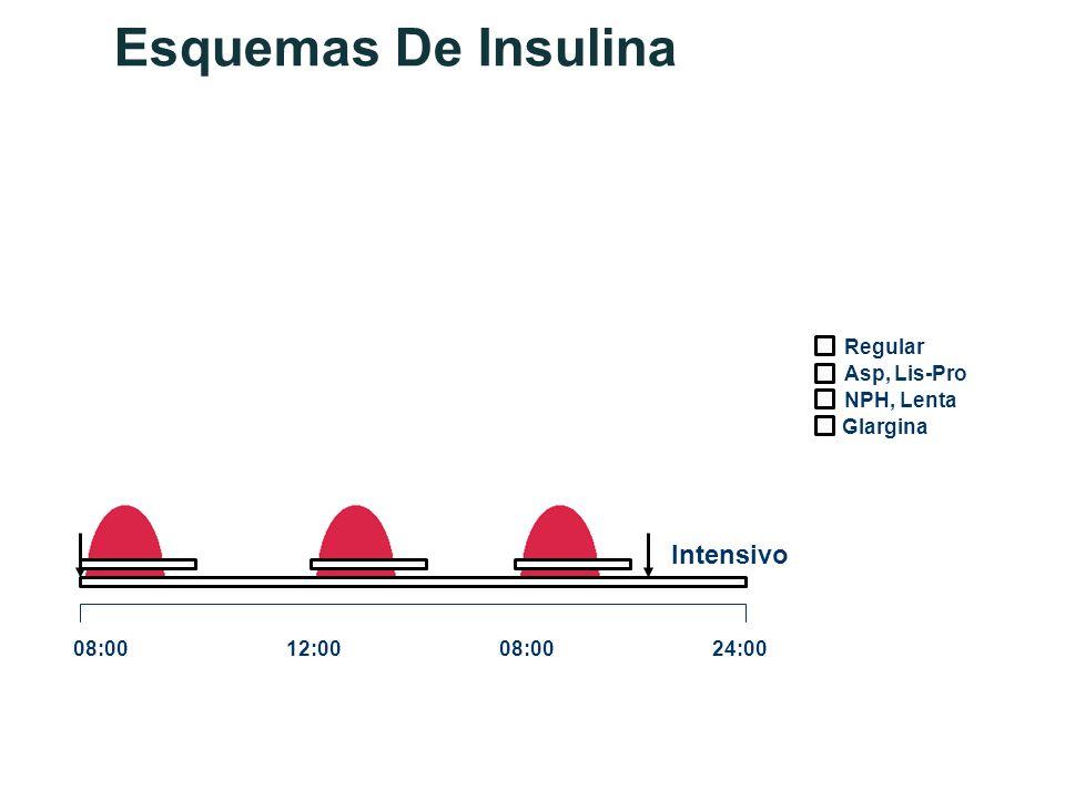 Esquemas De Insulina Intensivo Regular Asp, Lis-Pro NPH, Lenta