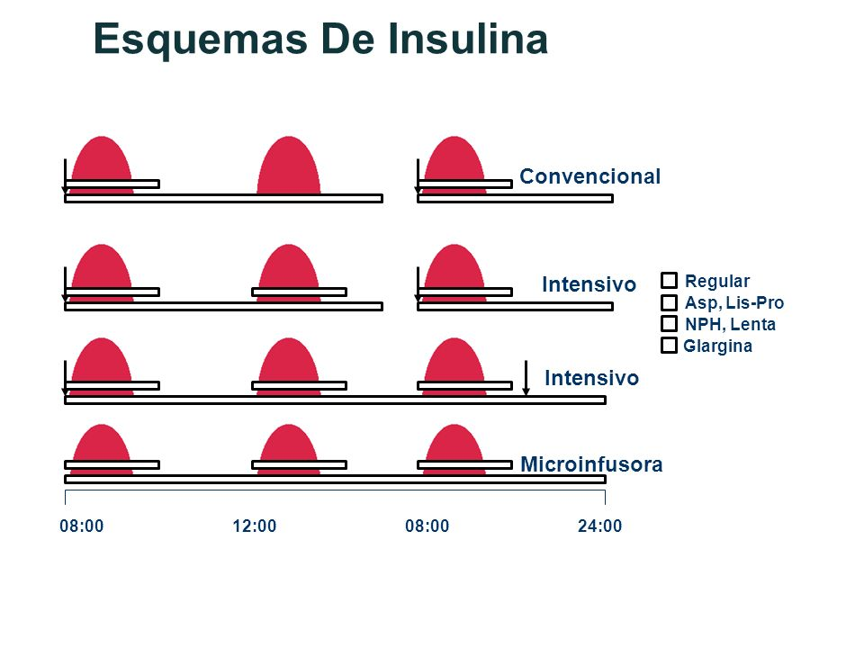 Esquemas De Insulina Convencional Intensivo Intensivo Microinfusora
