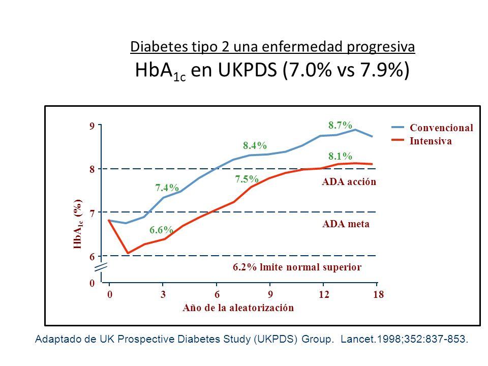Diabetes tipo 2 una enfermedad progresiva HbA1c en UKPDS (7. 0% vs 7