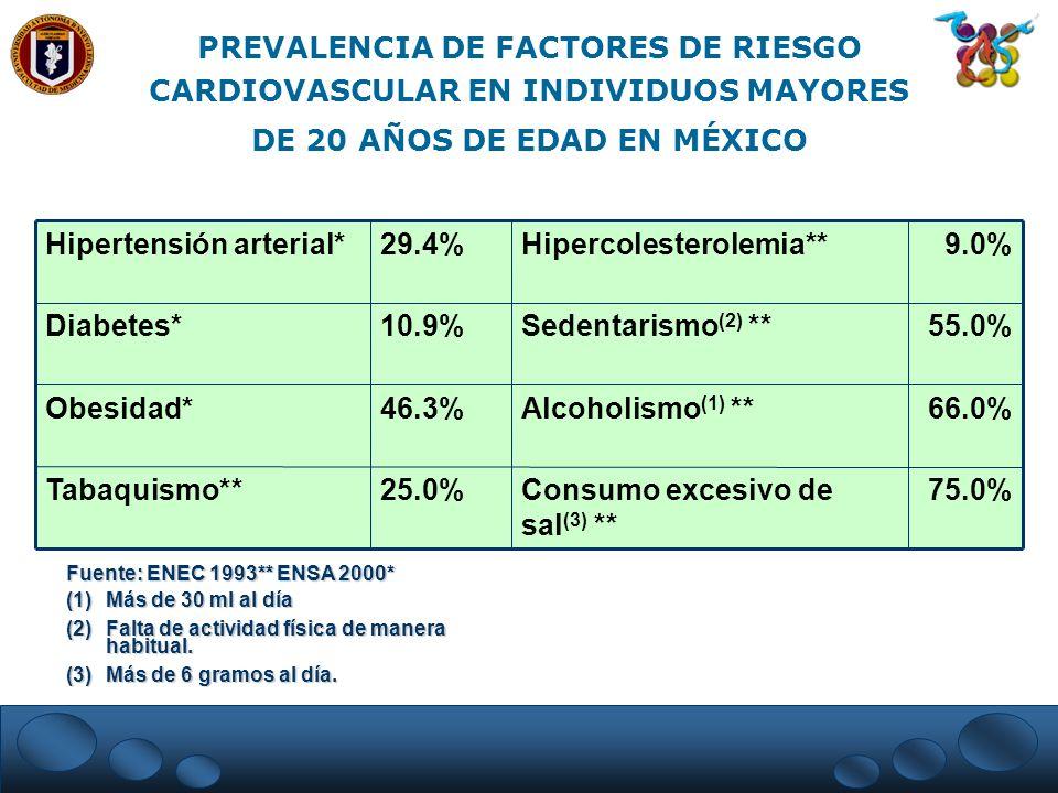 PREVALENCIA DE FACTORES DE RIESGO