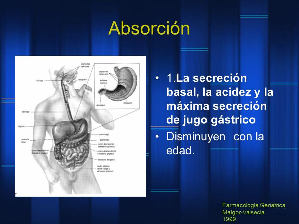 Absorción 1.La secreción basal, la acidez y la máxima secreción de jugo gástrico. Disminuyen con la edad.