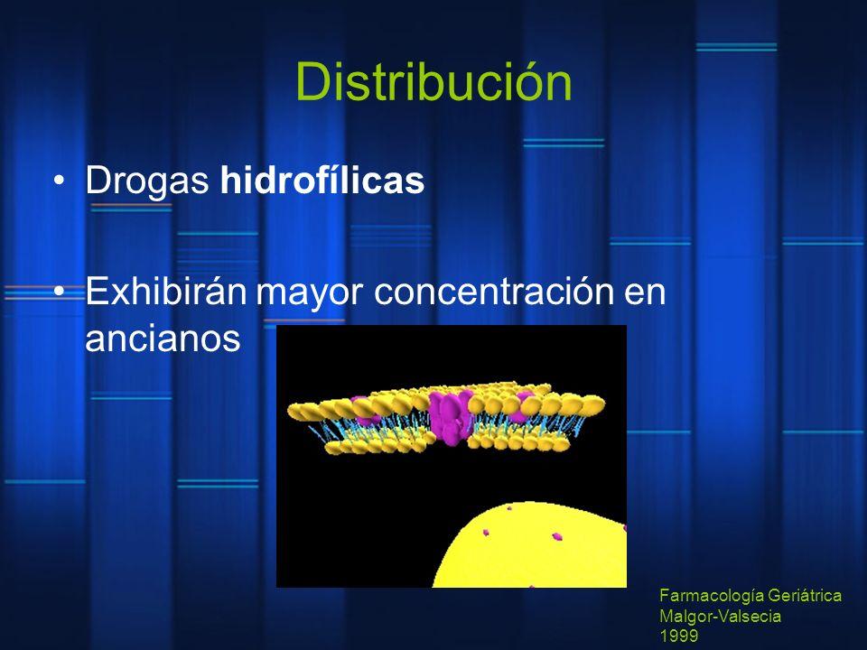 Distribución Drogas hidrofílicas