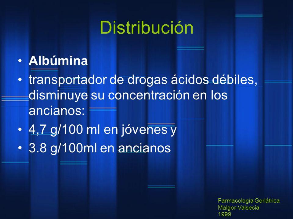 Distribución Albúmina
