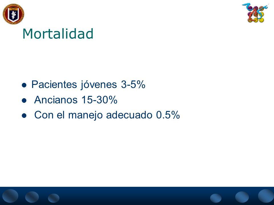 Mortalidad Pacientes jóvenes 3-5% Ancianos 15-30%