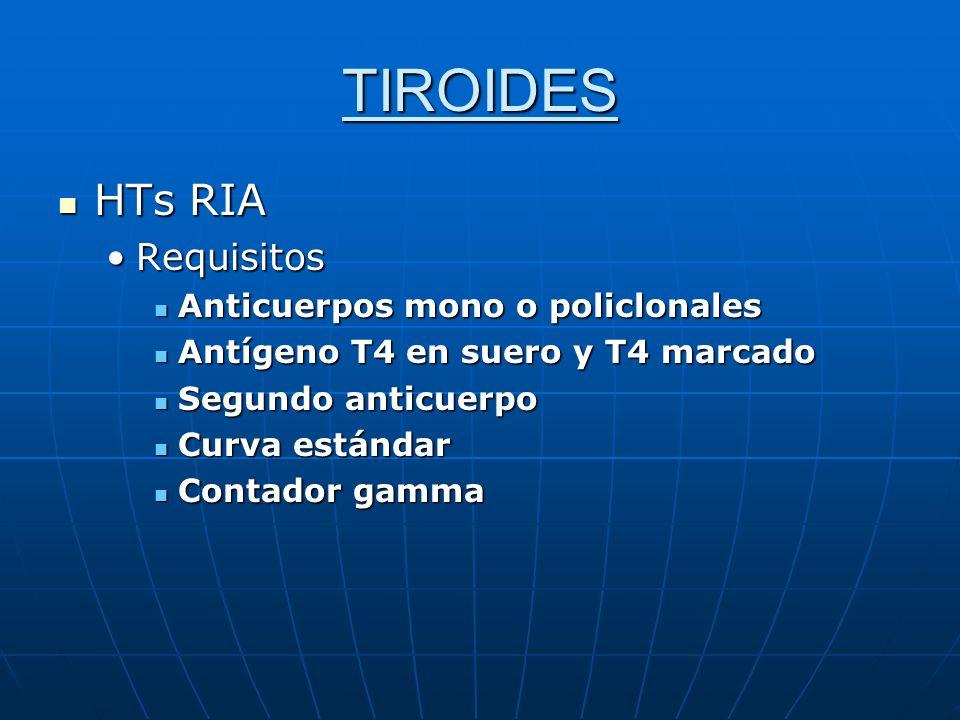 TIROIDES HTs RIA Requisitos Anticuerpos mono o policlonales