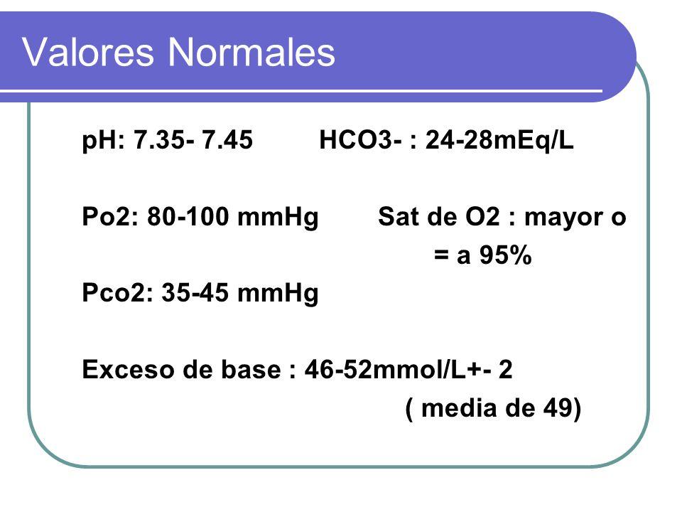 Valores Normales pH: 7.35- 7.45 HCO3- : 24-28mEq/L