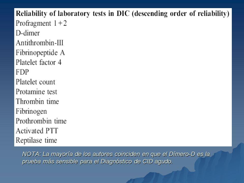 NOTA: La mayoría de los autores coinciden en que el Dímero-D es la prueba más sensible para el Diagnóstico de CID agudo.