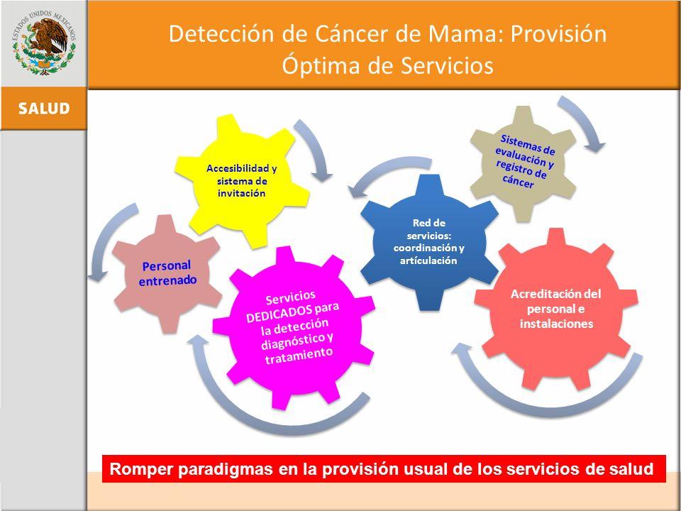 Detección de Cáncer de Mama: Provisión Óptima de Servicios