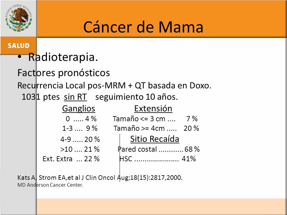 Cáncer de Mama Radioterapia. Factores pronósticos