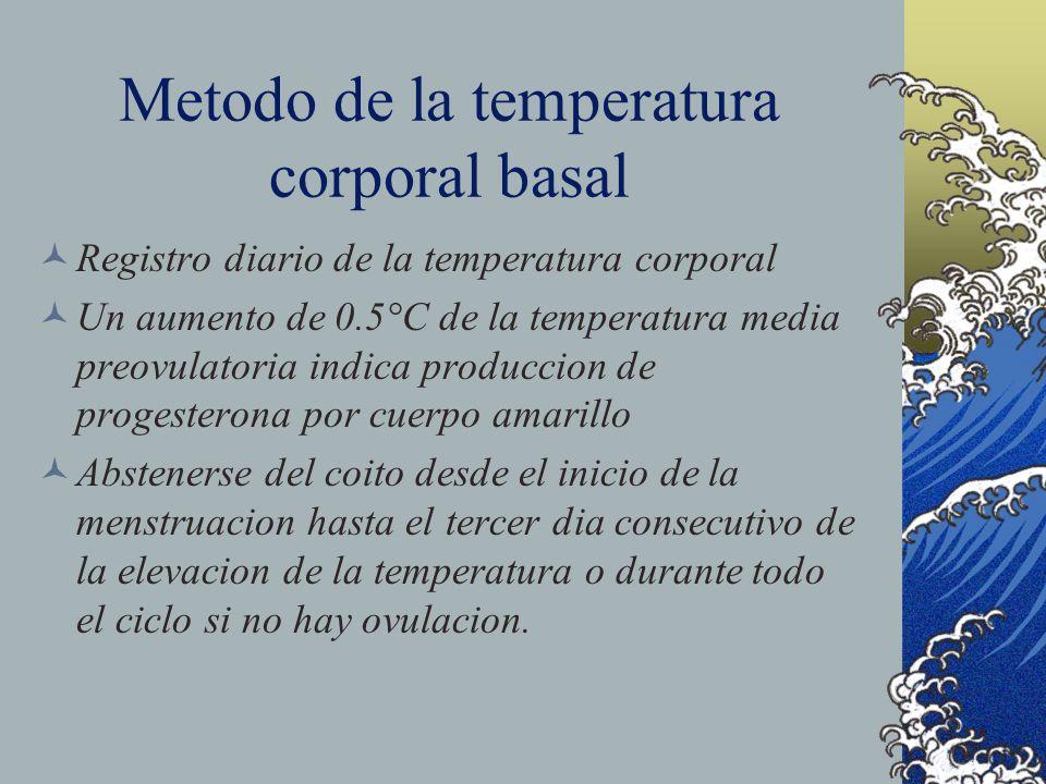 Metodo de la temperatura corporal basal