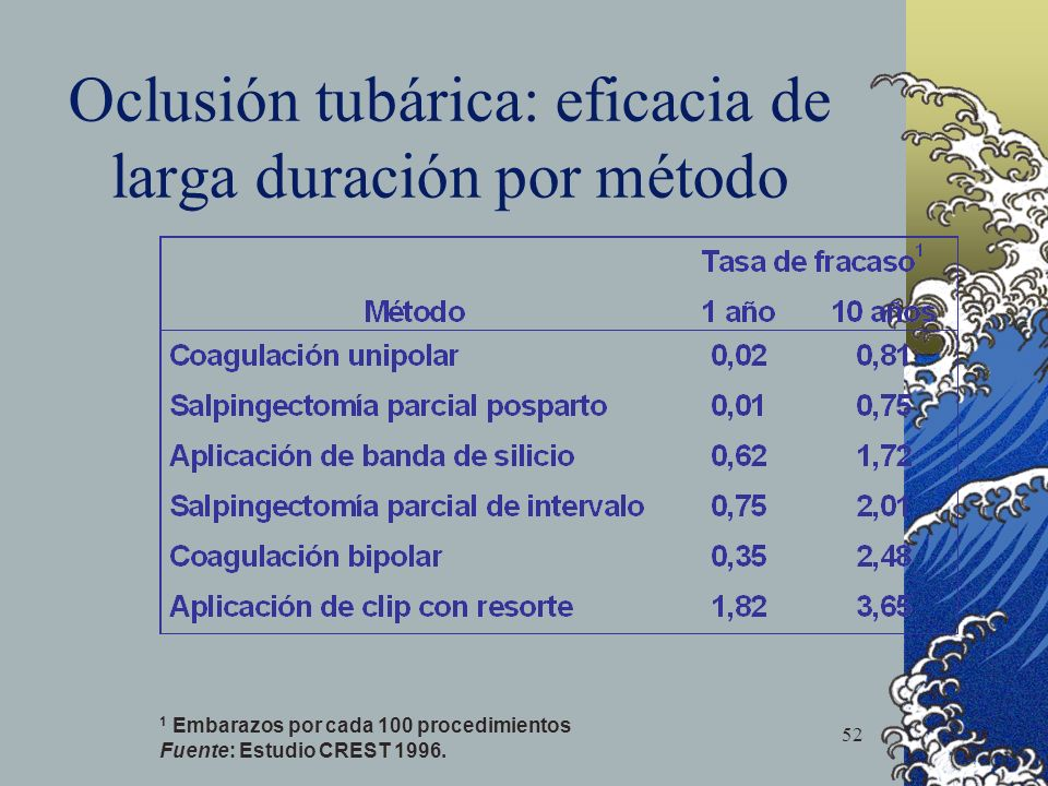 Oclusión tubárica: eficacia de larga duración por método