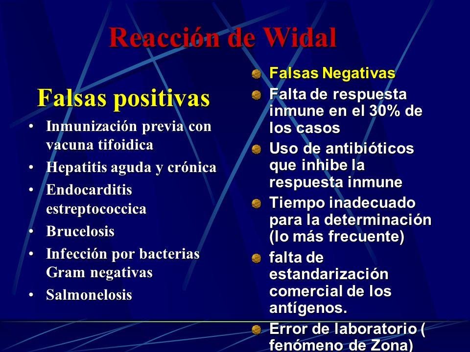 Reacción de Widal Falsas positivas Falsas Negativas