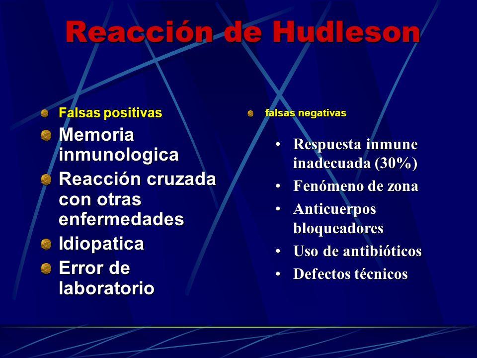 Reacción de Hudleson Memoria inmunologica