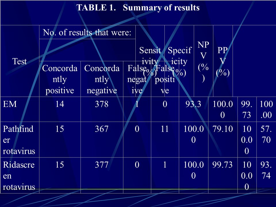 TABLE 1. Summary of results