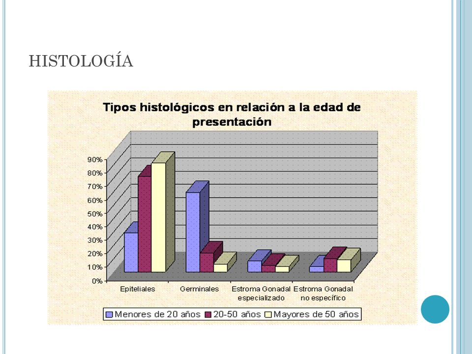 histología
