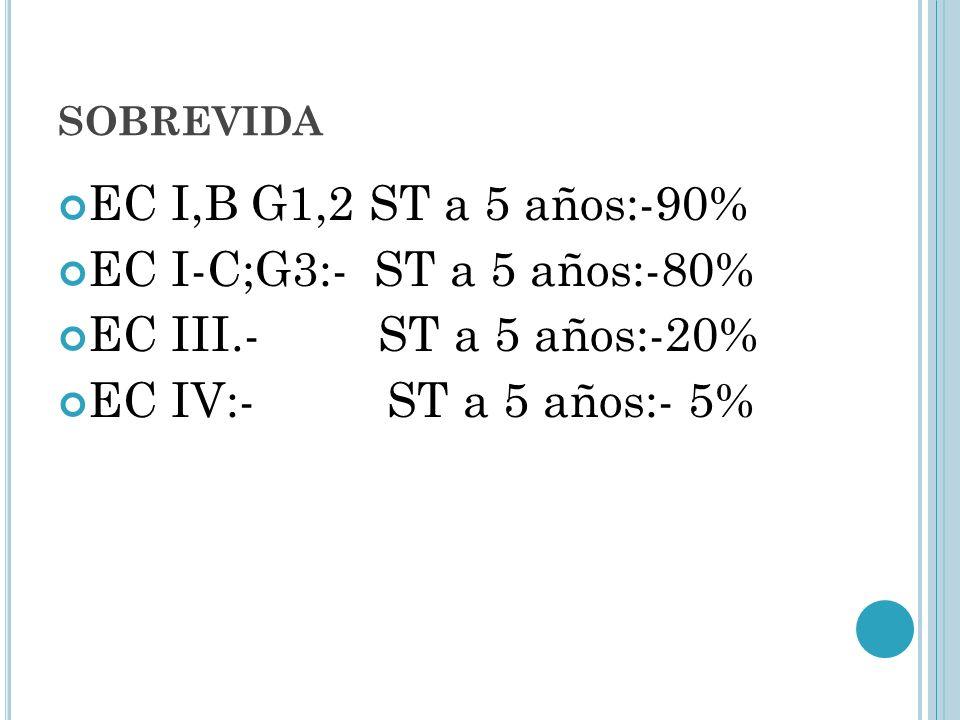 EC I,B G1,2 ST a 5 años:-90% EC I-C;G3:- ST a 5 años:-80%