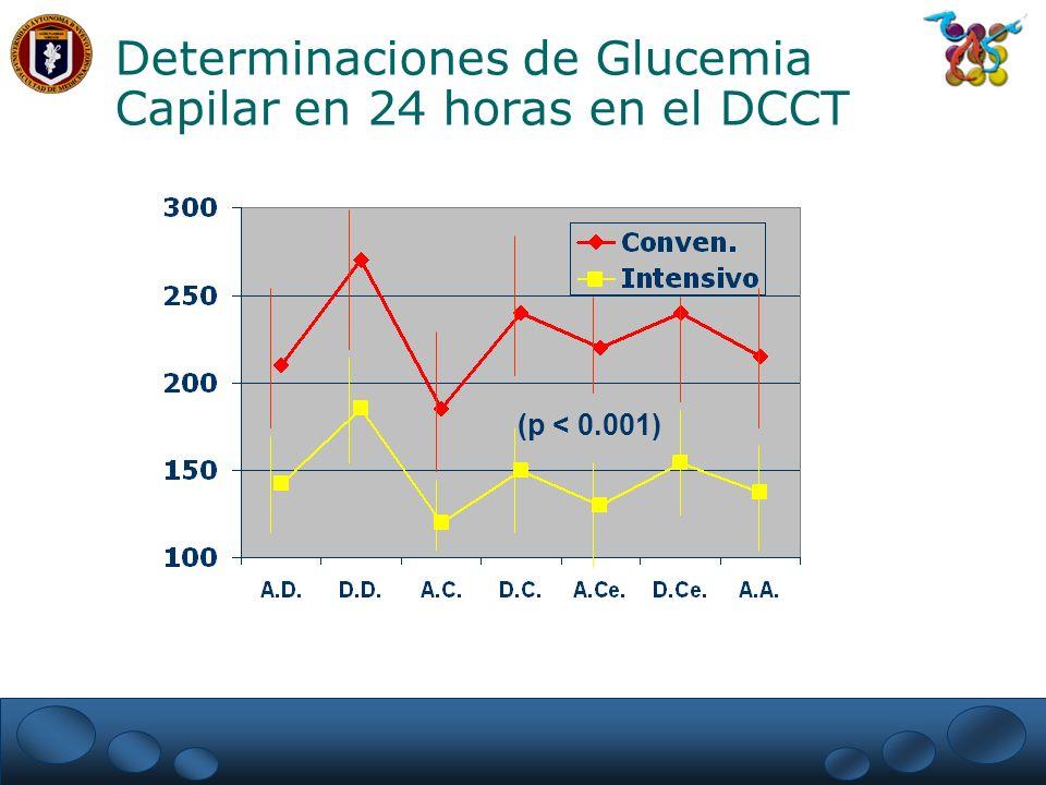 Determinaciones de Glucemia Capilar en 24 horas en el DCCT