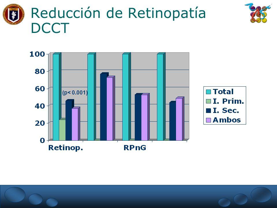 Reducción de Retinopatía DCCT