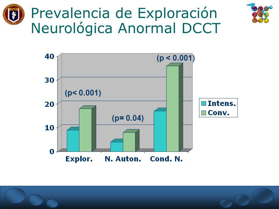 Prevalencia de Exploración Neurológica Anormal DCCT