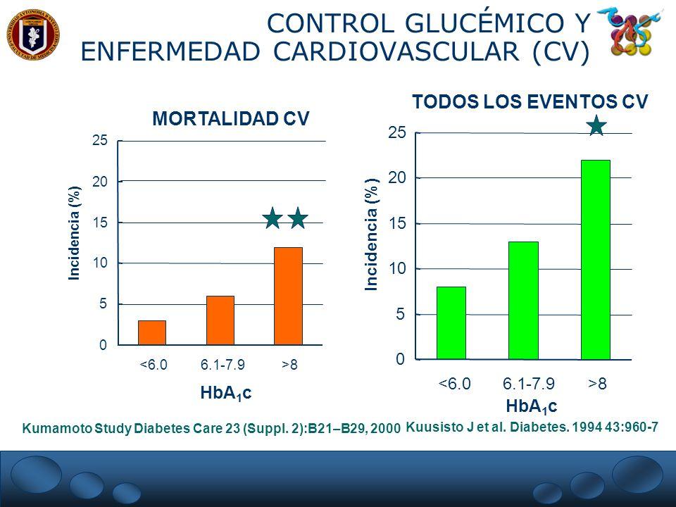 CONTROL GLUCÉMICO Y ENFERMEDAD CARDIOVASCULAR (CV)