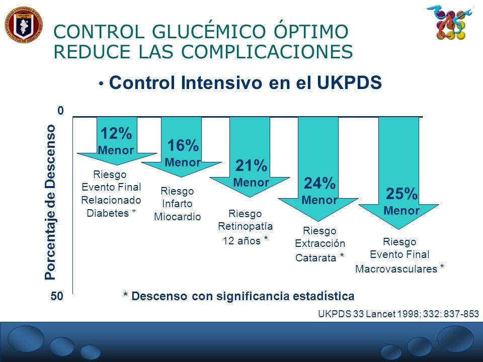CONTROL GLUCÉMICO ÓPTIMO REDUCE LAS COMPLICACIONES