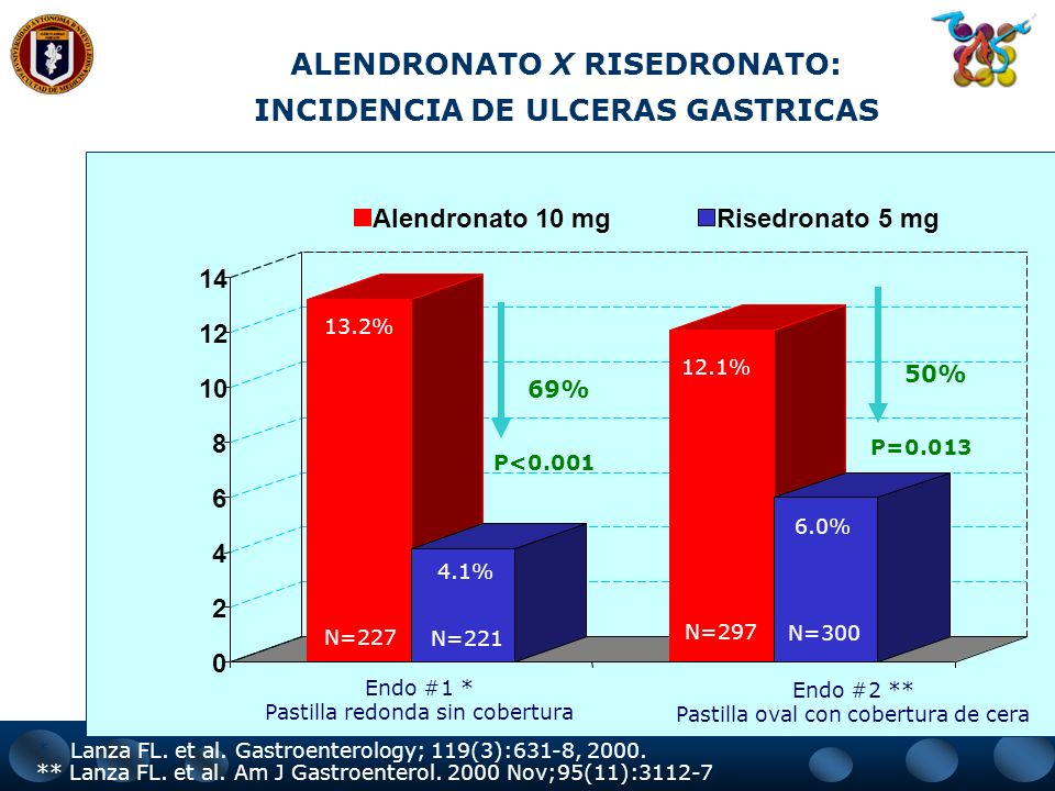 ALENDRONATO X RISEDRONATO: INCIDENCIA DE ULCERAS GASTRICAS