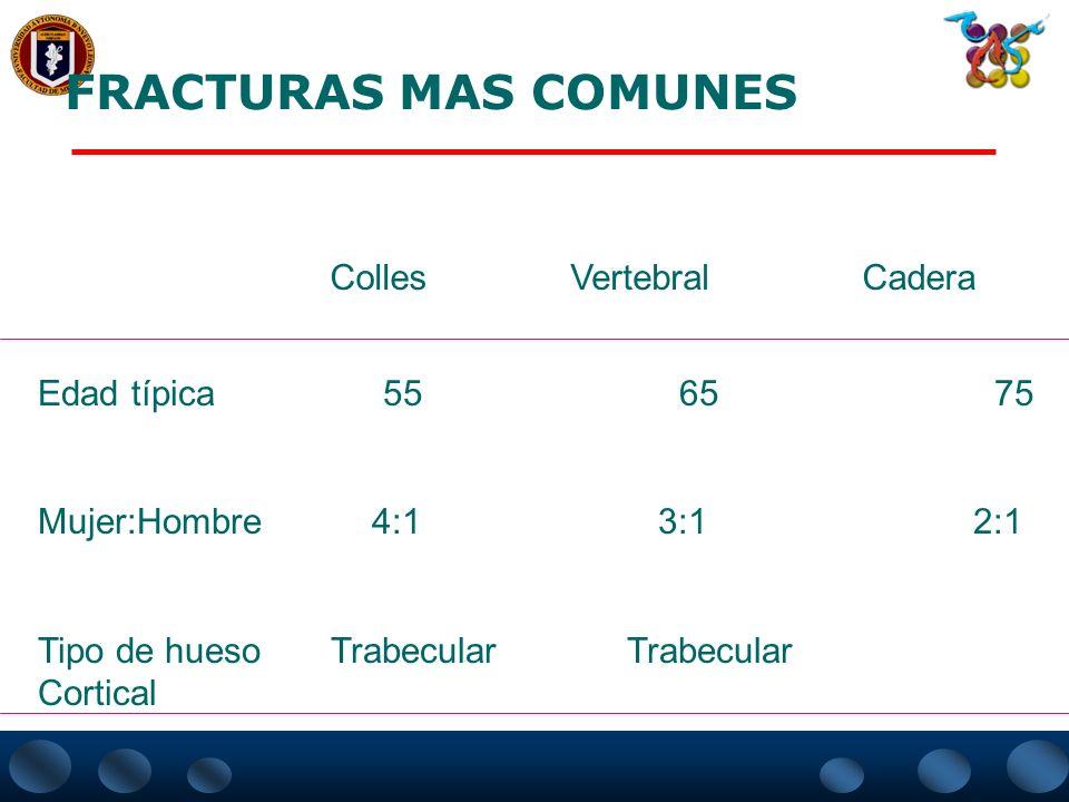 FRACTURAS MAS COMUNES Colles Vertebral Cadera Edad típica 55 65 75